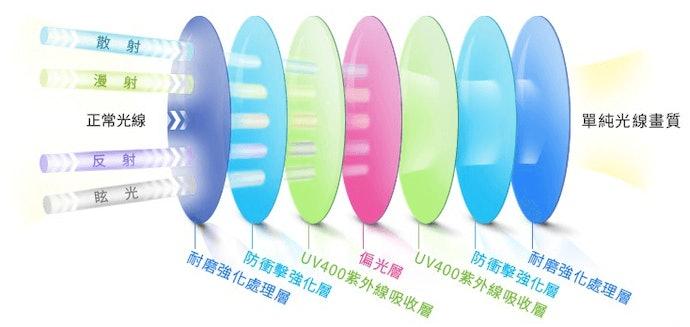 抗UV鏡片和偏光鏡片的差別